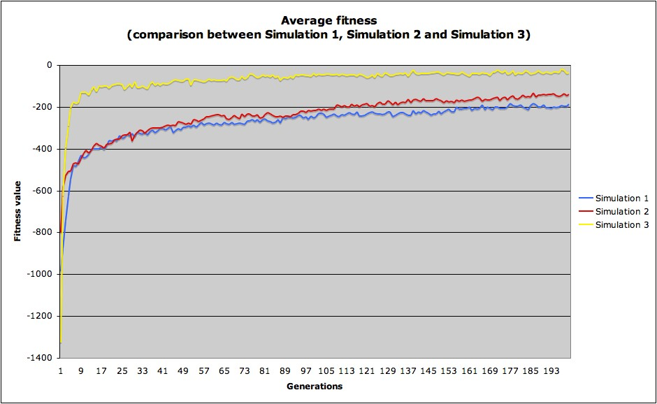 Average fitness - comparison between Simulation 1, 2 and 3