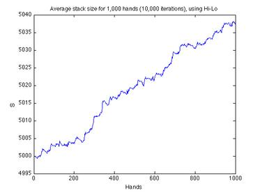 Blackjack simulator - 1,000 hands (10,000 runs) using Hi/Lo counting and conservative KC