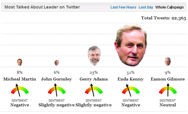 Example of sentiment analysis (polarity) about leaders